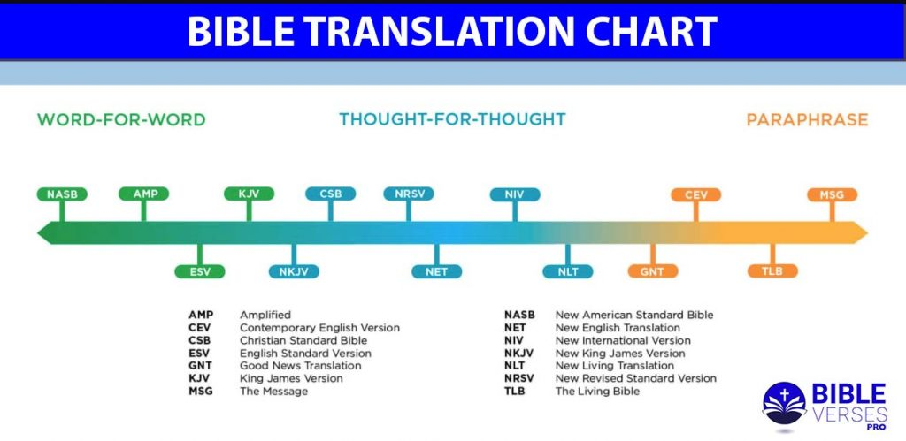 Most Accurate Bible Translation Bible Chart